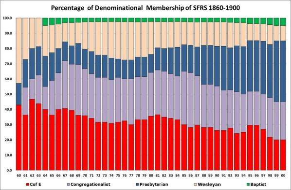 Figure 5: Committee members by denomination 1860-1900