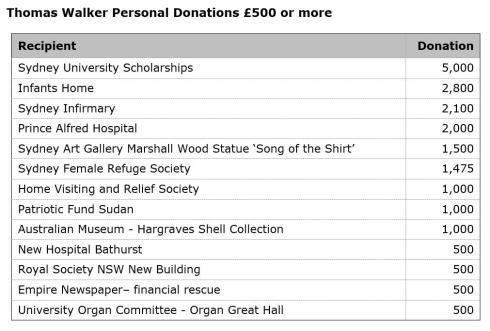 Donation 500