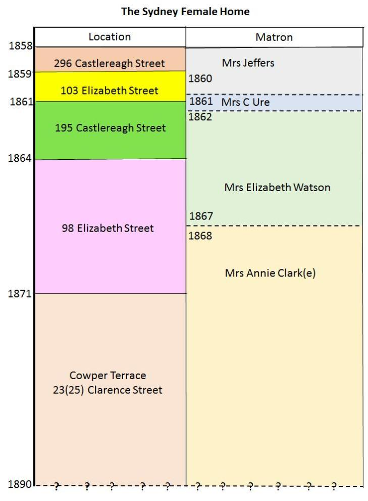 Locations and Matrons of the Sydney Female Home